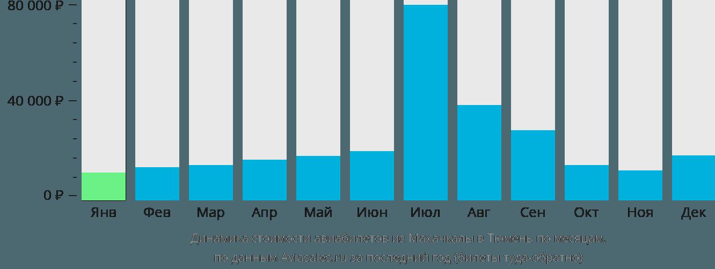Динамика стоимости авиабилетов из Махачкалы в Тюмень по месяцам