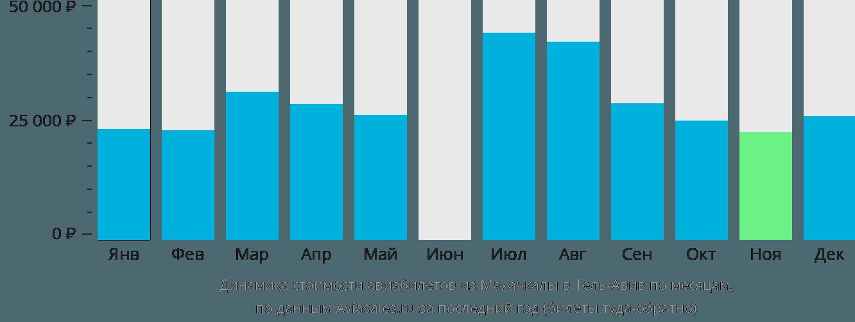 Динамика стоимости авиабилетов из Махачкалы в Тель-Авив по месяцам
