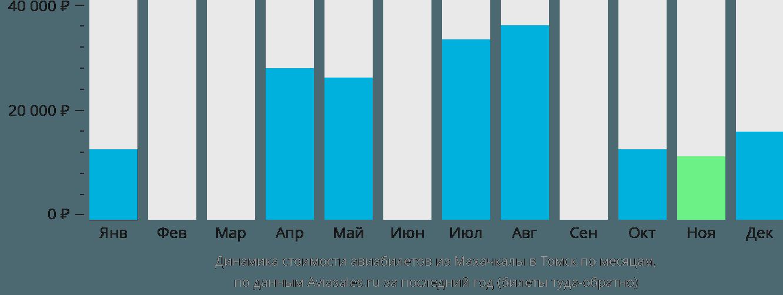 Динамика стоимости авиабилетов из Махачкалы в Томск по месяцам