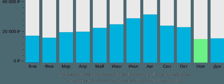 Динамика стоимости авиабилетов из Махачкалы в Турцию по месяцам