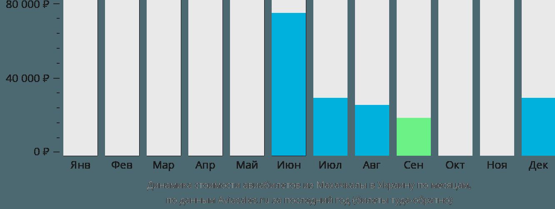Динамика стоимости авиабилетов из Махачкалы в Украину по месяцам