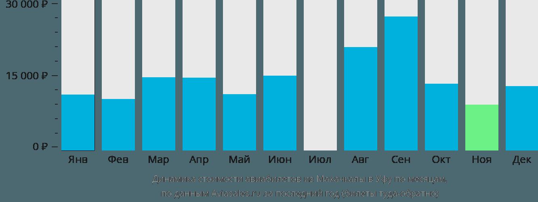 Динамика стоимости авиабилетов из Махачкалы в Уфу по месяцам