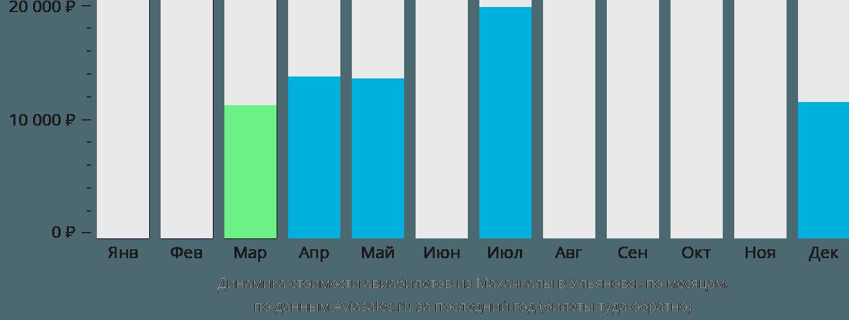 Динамика стоимости авиабилетов из Махачкалы в Ульяновск по месяцам
