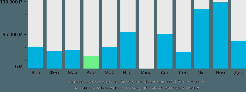 Динамика стоимости авиабилетов из Махачкалы в США по месяцам