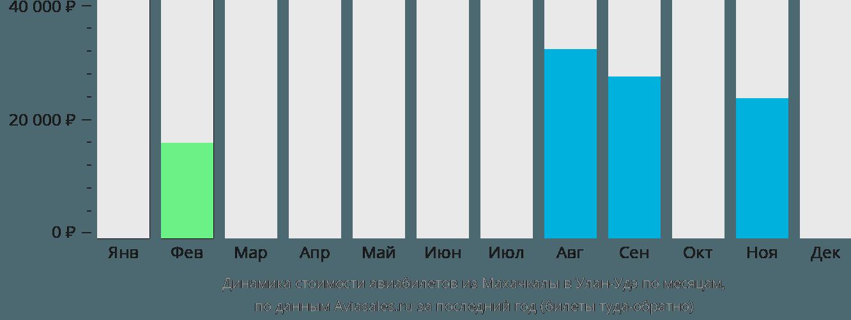 Динамика стоимости авиабилетов из Махачкалы в Улан-Удэ по месяцам