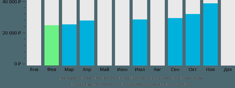 Динамика стоимости авиабилетов из Махачкалы в Узбекистан по месяцам