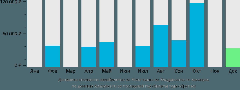 Динамика стоимости авиабилетов из Махачкалы во Владивосток по месяцам