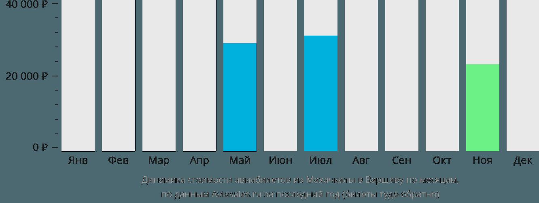 Динамика стоимости авиабилетов из Махачкалы в Варшаву по месяцам