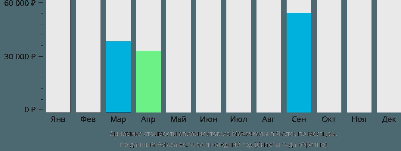 Динамика стоимости авиабилетов из Махачкалы в Якутск по месяцам