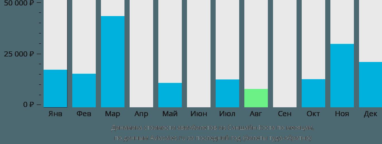 Динамика стоимости авиабилетов из Саншайн Коста по месяцам
