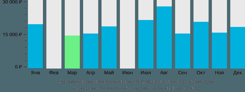 Динамика стоимости авиабилетов из Саншайн Коста в Мельбурн по месяцам