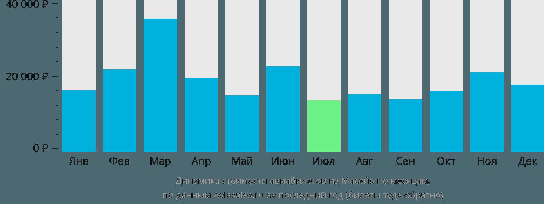 Динамика стоимости авиабилетов из Масейо по месяцам