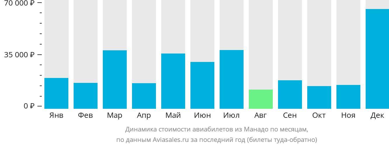 Динамика стоимости авиабилетов из Манадо по месяцам