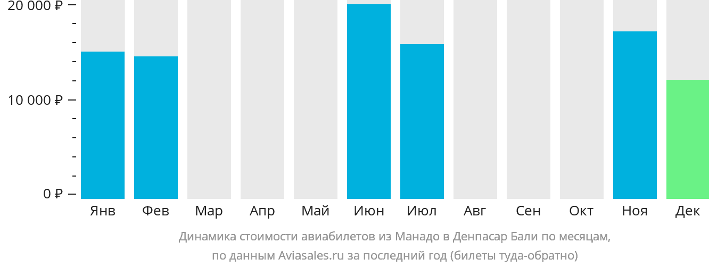 Динамика стоимости авиабилетов из Манадо в Денпасар Бали по месяцам