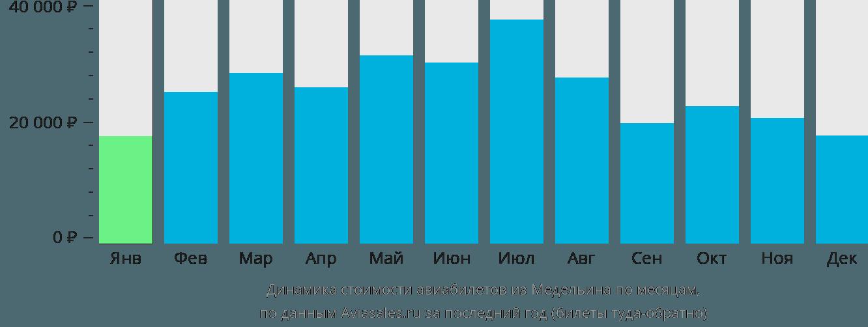 Динамика стоимости авиабилетов из Медельина по месяцам
