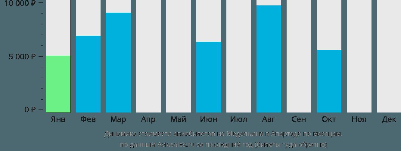 Динамика стоимости авиабилетов из Медельина в Апартадо по месяцам