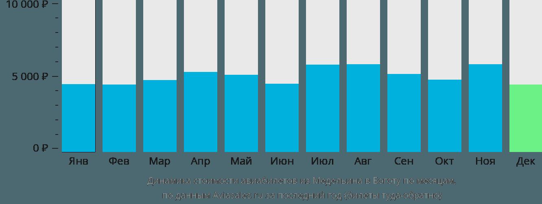 Динамика стоимости авиабилетов из Медельина в Боготу по месяцам