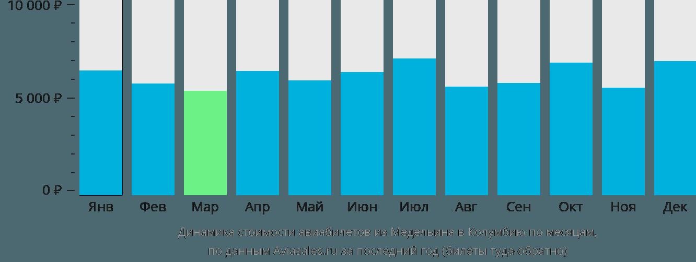 Динамика стоимости авиабилетов из Медельина в Колумбию по месяцам