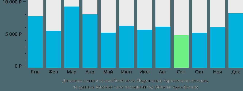 Динамика стоимости авиабилетов из Медельина в Картахену по месяцам