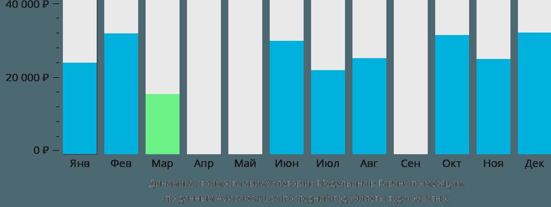 Динамика стоимости авиабилетов из Медельина в Гавану по месяцам