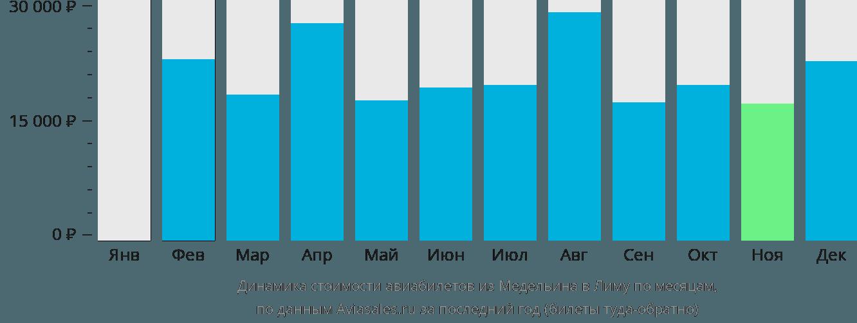 Динамика стоимости авиабилетов из Медельина в Лиму по месяцам