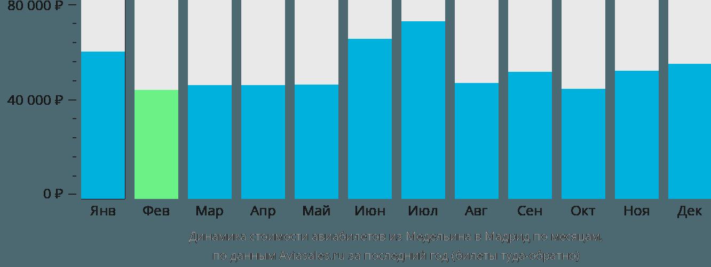 Динамика стоимости авиабилетов из Медельина в Мадрид по месяцам