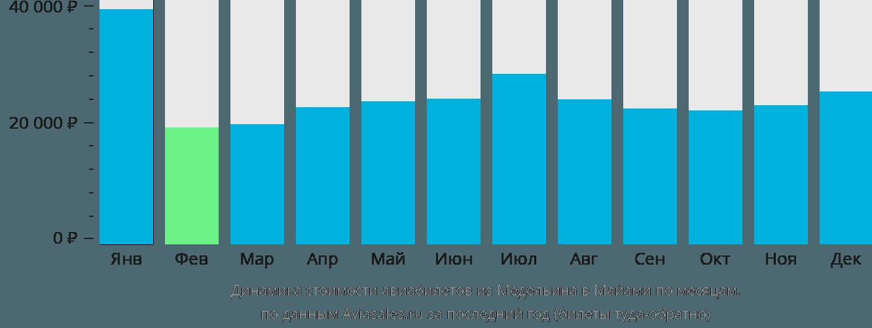 Динамика стоимости авиабилетов из Медельина в Майами по месяцам
