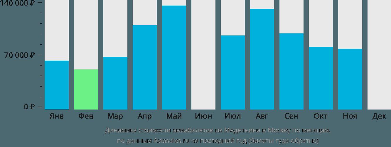 Динамика стоимости авиабилетов из Медельина в Москву по месяцам