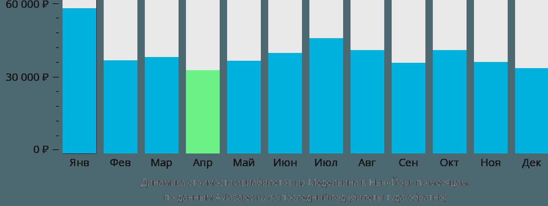 Динамика стоимости авиабилетов из Медельина в Нью-Йорк по месяцам
