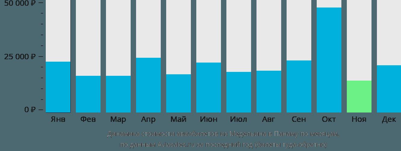 Динамика стоимости авиабилетов из Медельина в Панаму по месяцам