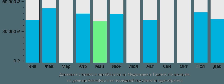 Динамика стоимости авиабилетов из Медельина в Торонто по месяцам