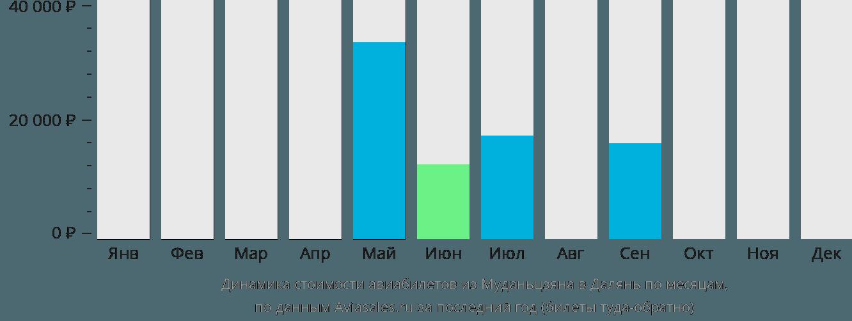 Динамика стоимости авиабилетов из Муданьцзяна в Далянь по месяцам