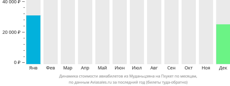 Динамика стоимости авиабилетов из Муданьцзяна на Пхукет по месяцам