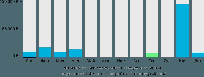 Динамика стоимости авиабилетов из Мандалая по месяцам