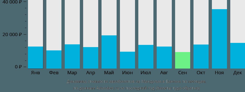 Динамика стоимости авиабилетов из Мандалая в Бангкок по месяцам