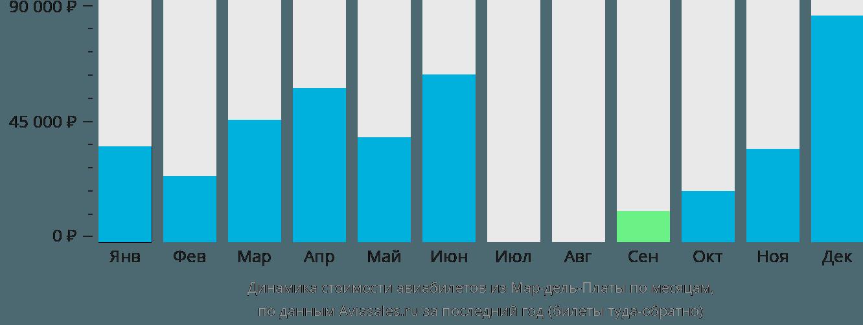 Динамика стоимости авиабилетов из Мар-дель-Платы по месяцам