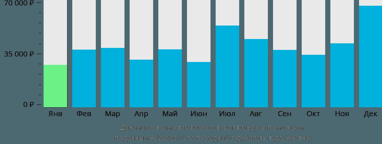 Динамика стоимости авиабилетов из Мендосы по месяцам