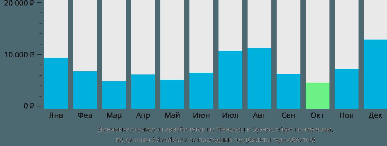 Динамика стоимости авиабилетов из Мендосы в Буэнос-Айрес по месяцам
