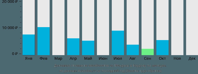 Динамика стоимости авиабилетов из Мендосы в Кордову по месяцам
