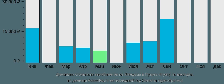 Динамика стоимости авиабилетов из Мендосы в Пуэрто-Игуасу по месяцам
