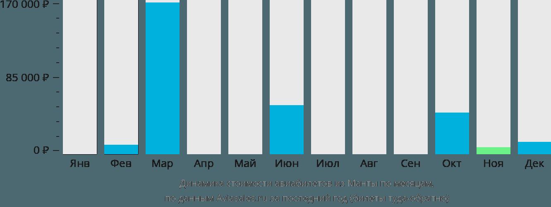 Динамика стоимости авиабилетов из Манты по месяцам