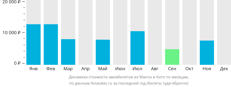 Динамика стоимости авиабилетов из Манты в Кито по месяцам