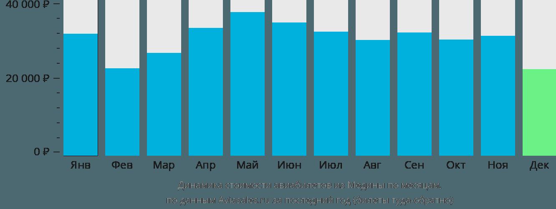 Динамика стоимости авиабилетов из Медины по месяцам