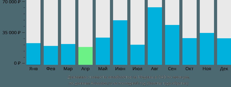 Динамика стоимости авиабилетов из Медины в ОАЭ по месяцам