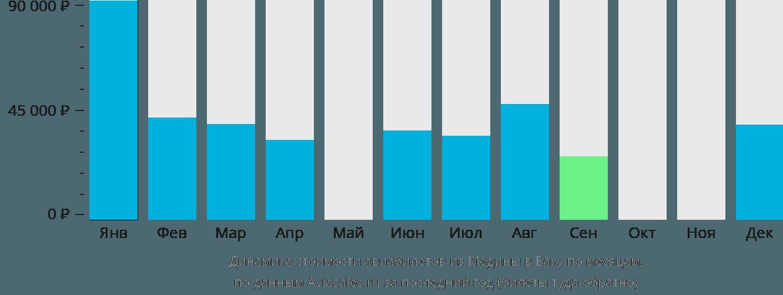 Динамика стоимости авиабилетов из Медины в Баку по месяцам