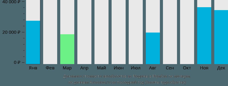 Динамика стоимости авиабилетов из Медины в Мумбаи по месяцам