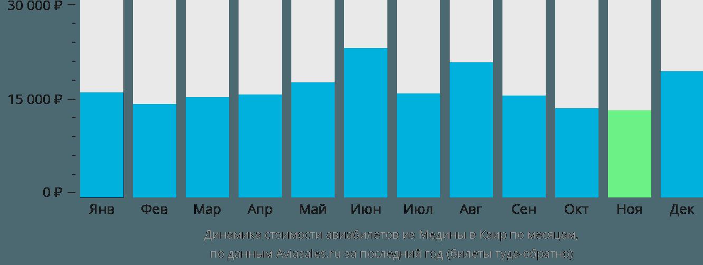 Динамика стоимости авиабилетов из Медины в Каир по месяцам