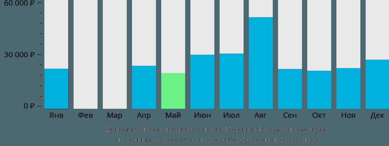 Динамика стоимости авиабилетов из Медины в Коломбо по месяцам