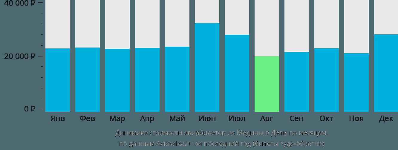 Динамика стоимости авиабилетов из Медины в Дели по месяцам