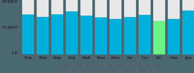 Динамика стоимости авиабилетов из Медины в Дубай по месяцам